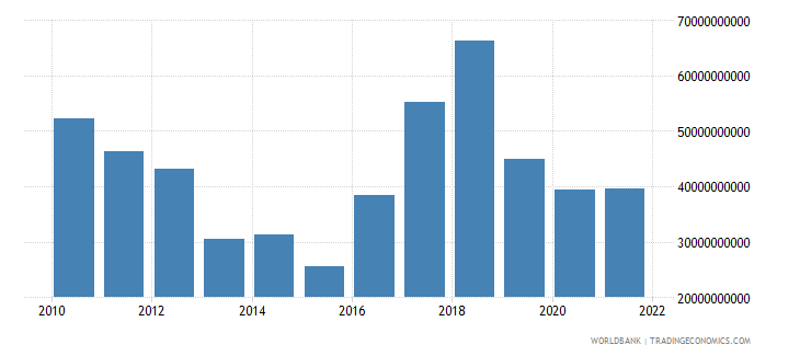 argentina total reserves includes gold us dollar wb data