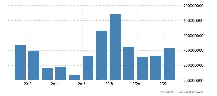 argentina total reserves minus gold us dollar wb data