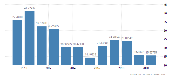 argentina total reserves percent of total external debt wb data