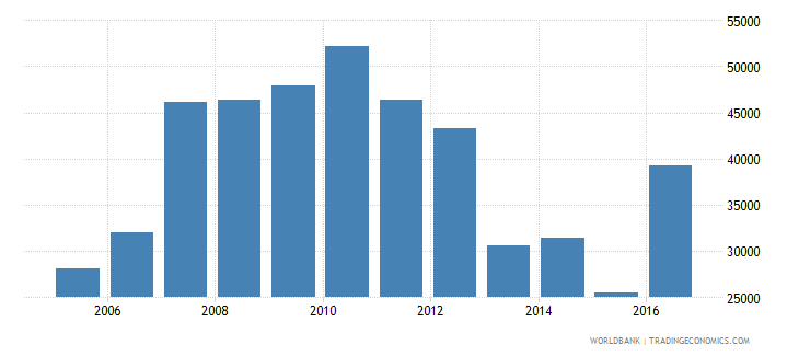 argentina total reserves wb data