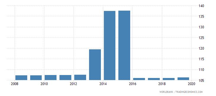 argentina total tax rate percent of profit wb data