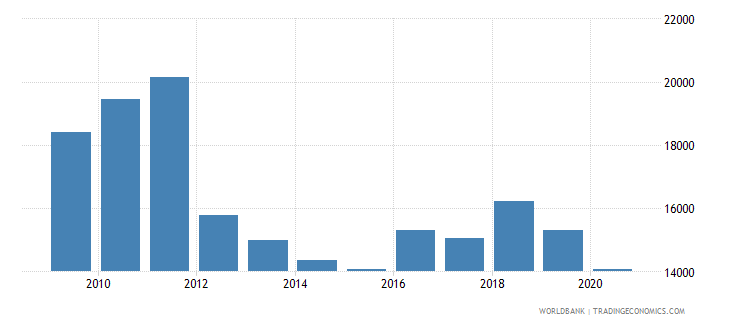 argentina trademark applications nonresident by count wb data