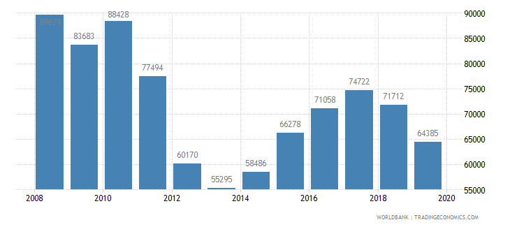 argentina trademark applications total wb data
