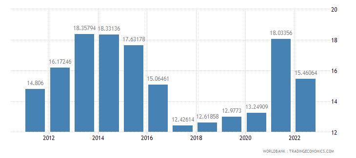 argentina transport services percent of service exports bop wb data