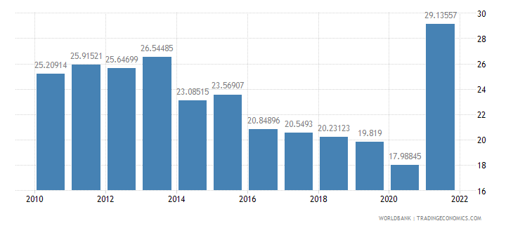 argentina transport services percent of service imports bop wb data