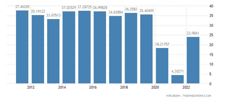 argentina travel services percent of service exports bop wb data