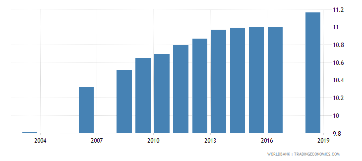 argentina uis mean years of schooling of the population age 25 total wb data