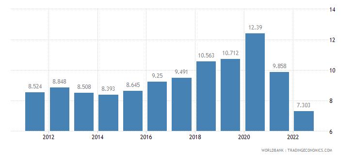 argentina unemployment female percent of female labor force wb data