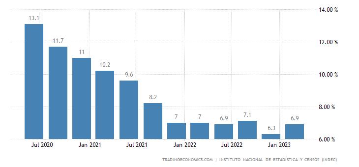 Argentina Unemployment Rate