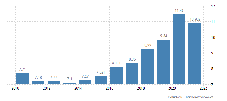 argentina unemployment total percent of total labor force wb data