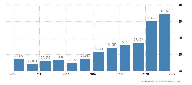 argentina unemployment youth female percent of female labor force ages 15 24 wb data