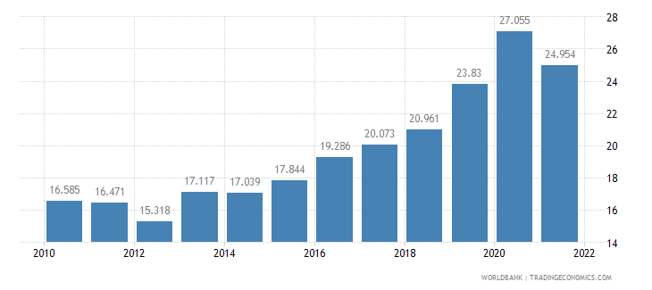 argentina unemployment youth male percent of male labor force ages 15 24 wb data