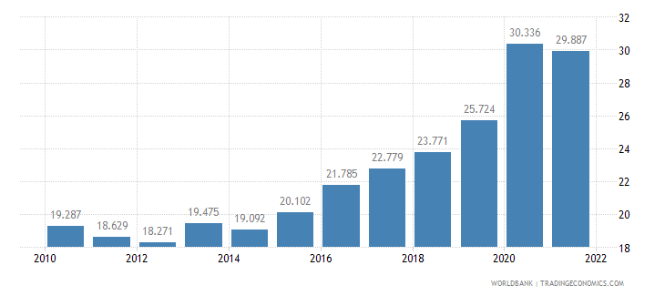 argentina unemployment youth total percent of total labor force ages 15 24 wb data