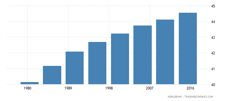 argentina urban population male percent of total wb data