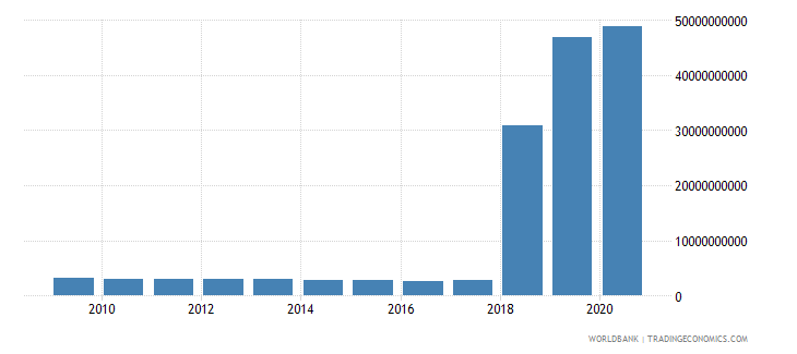 argentina use of imf credit dod us dollar wb data