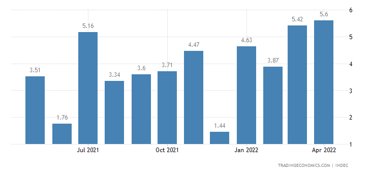 Argentina Wage Growth in Private Sector