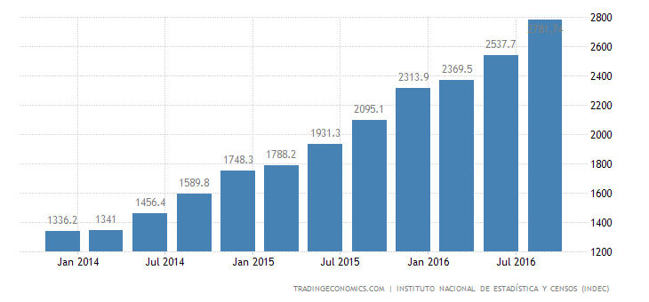 Argentina Wages In Manufacturing Index