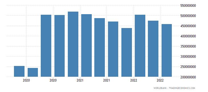 armenia 07_multilateral loans imf wb data