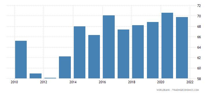 armenia 5 bank asset concentration wb data