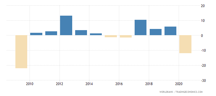 armenia adjusted net national income annual percent growth wb data
