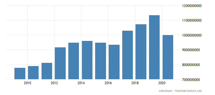 armenia adjusted net national income constant 2000 us dollar wb data
