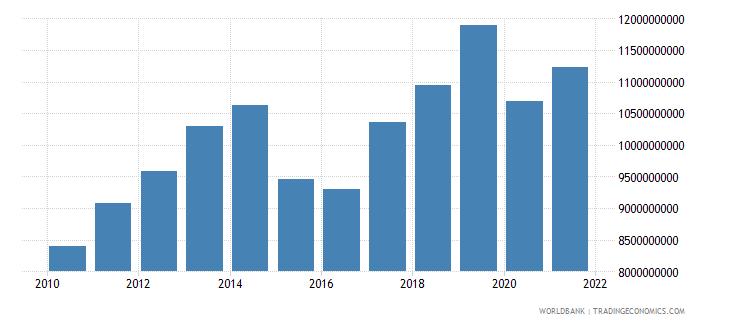armenia adjusted net national income us dollar wb data
