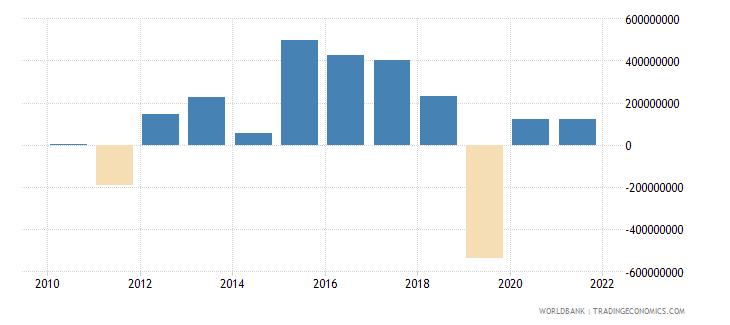 armenia adjusted net savings including particulate emission damage us dollar wb data