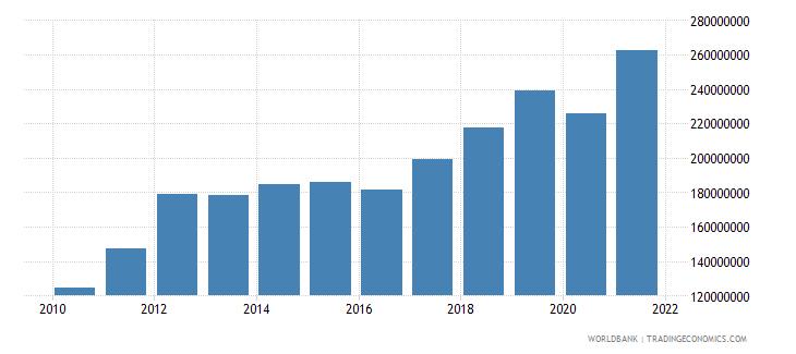 armenia adjusted savings carbon dioxide damage us dollar wb data