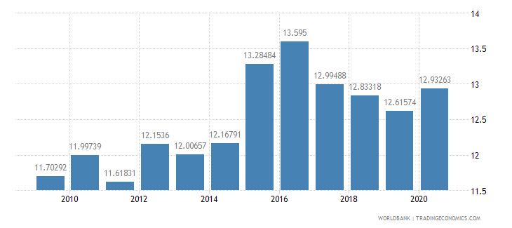 armenia adjusted savings consumption of fixed capital percent of gni wb data