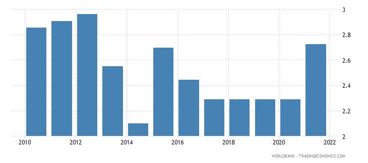 armenia adjusted savings education expenditure percent of gni wb data