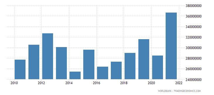 armenia adjusted savings education expenditure us dollar wb data