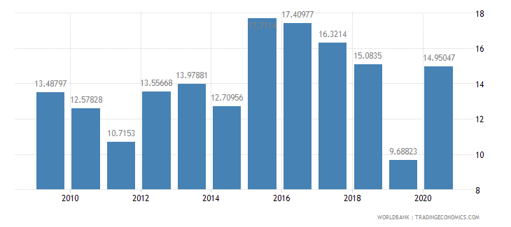 armenia adjusted savings gross savings percent of gni wb data