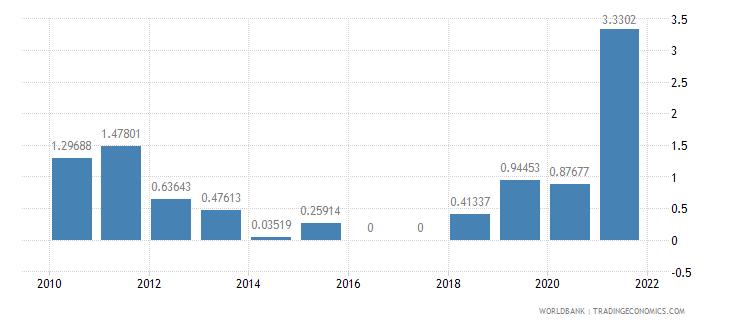 armenia adjusted savings mineral depletion percent of gni wb data