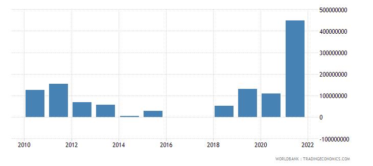 armenia adjusted savings mineral depletion us dollar wb data