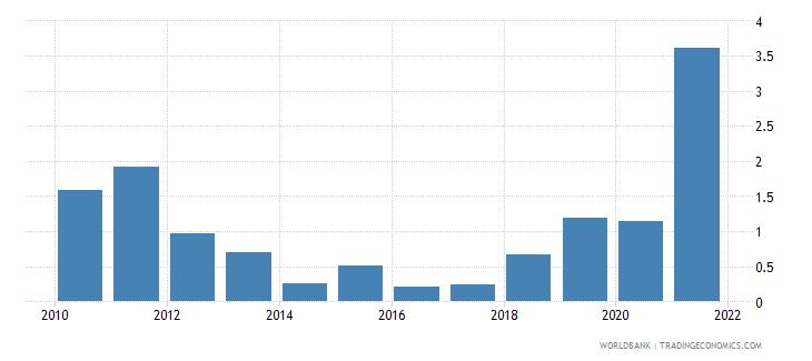 armenia adjusted savings natural resources depletion percent of gni wb data