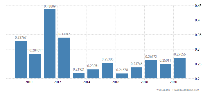 armenia adjusted savings net forest depletion percent of gni wb data