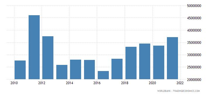 armenia adjusted savings net forest depletion us dollar wb data