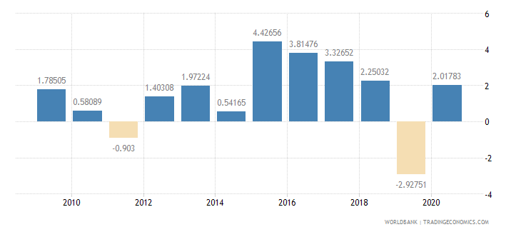 armenia adjusted savings net national savings percent of gni wb data