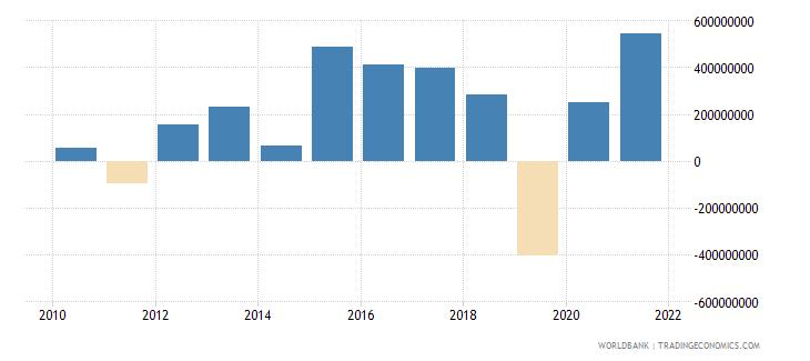 armenia adjusted savings net national savings us dollar wb data