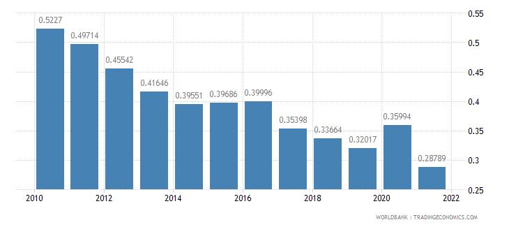 armenia adjusted savings particulate emission damage percent of gni wb data