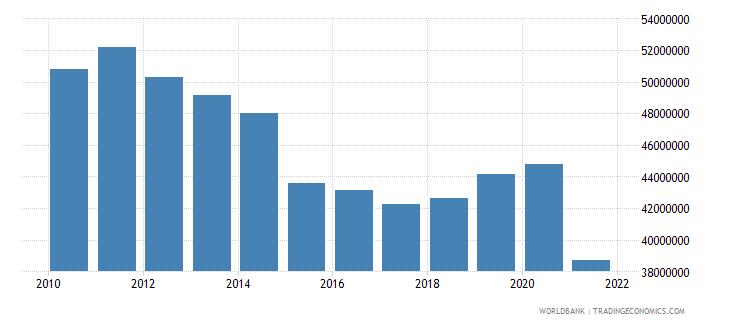 armenia adjusted savings particulate emission damage us dollar wb data