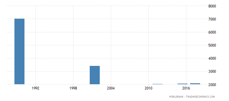 armenia adult illiterate population 15 years male number wb data