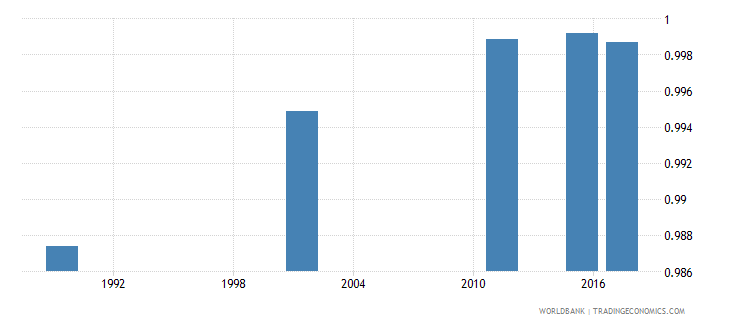 armenia adult literacy rate population 15 years gender parity index gpi wb data