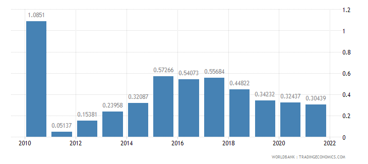 armenia agricultural raw materials exports percent of merchandise exports wb data