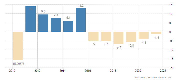 armenia agriculture value added annual percent growth wb data