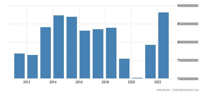 armenia agriculture value added current lcu wb data