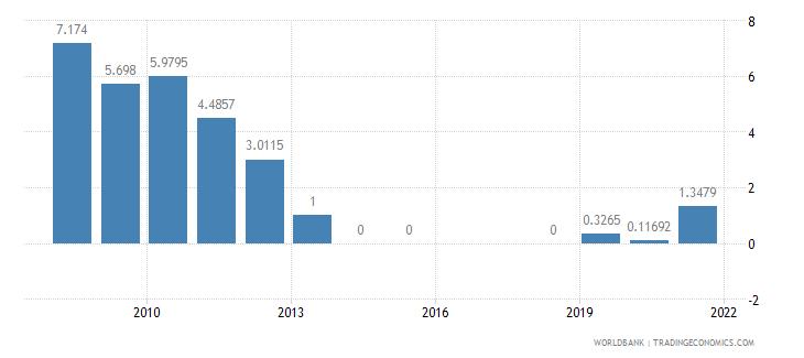 armenia air transport freight million ton km wb data