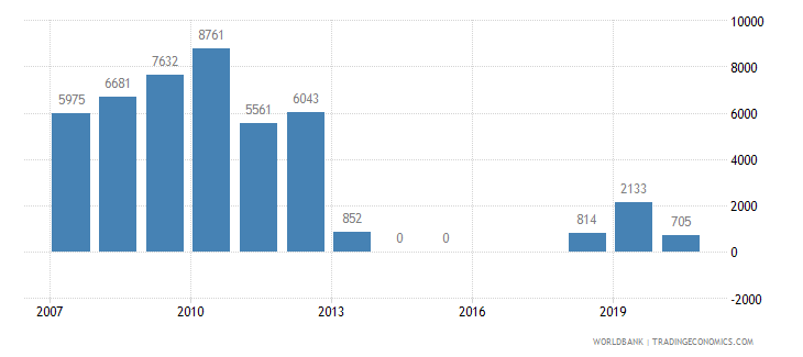 armenia air transport registered carrier departures worldwide wb data