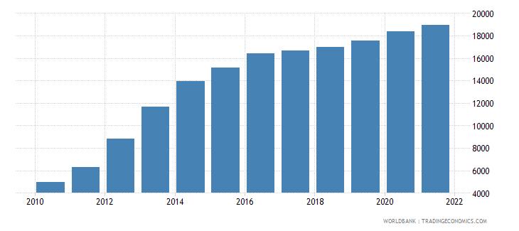 armenia aquaculture production metric tons wb data