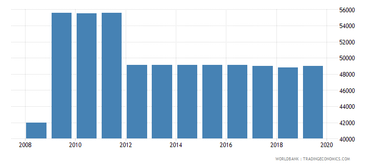 armenia armed forces personnel total wb data